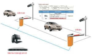 hệ thống nhận dạng biển số xe