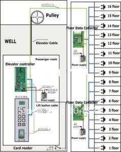 hệ thống phân tầng thang máy