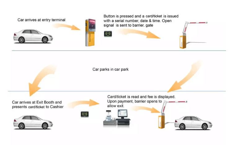 Hệ thống giữ xe thông minh phát hành thẻ tự động