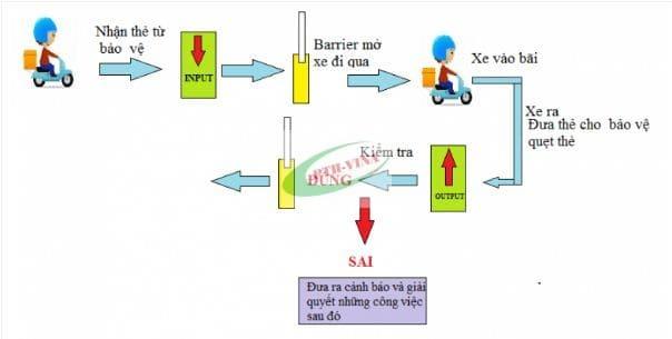 nguyên lý hoạt động của bãi giữ xe thông minh thành phố Hồ Chí Minh