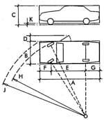 Minh họa kích thước thước ô tô